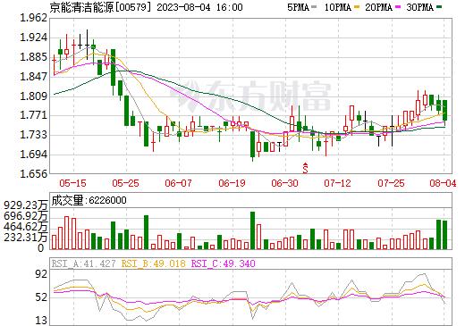 京能清潔能源(00579)