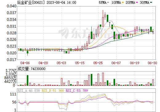坛金矿业(00621)