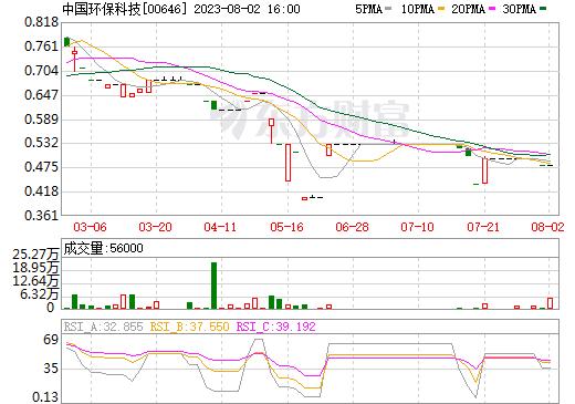 中国环保科技(00646)