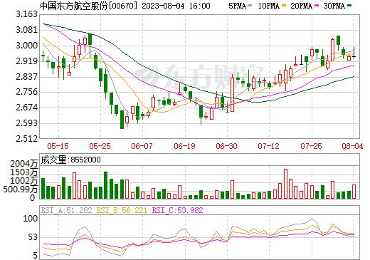 中国东方航空股份(00670)