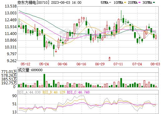 京东方精电(00710)