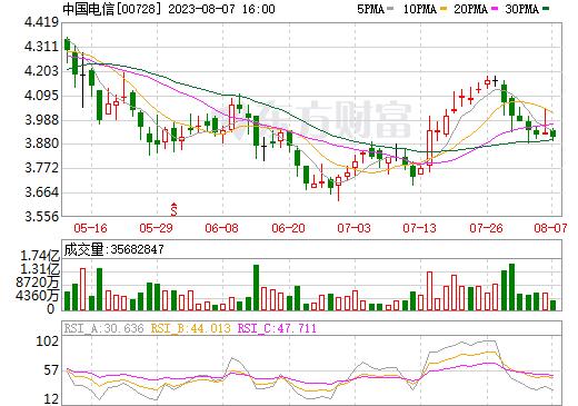 中国电信(00728)