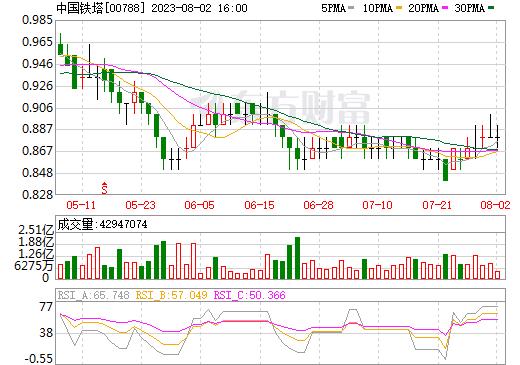 中国铁塔(00788)