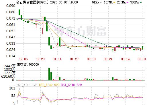 鹰力投资(00901)