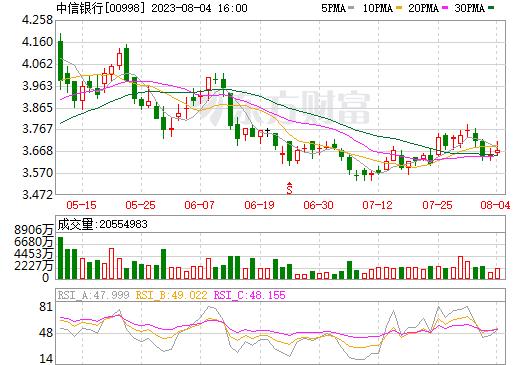 中信银行(00998)