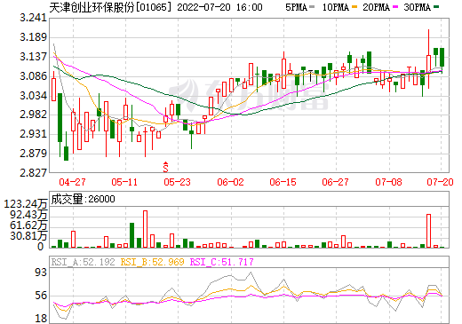 天津创业环保股份(01065)