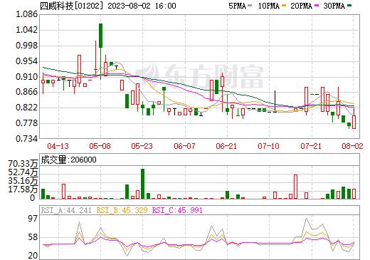 成都普天电缆股份(01202)