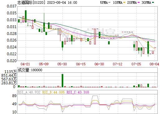 志道国际(01220)