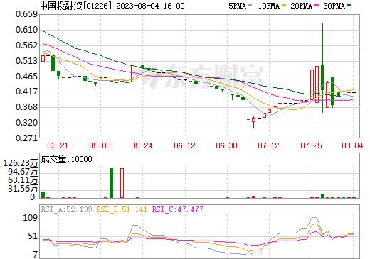 中国投融资(01226)