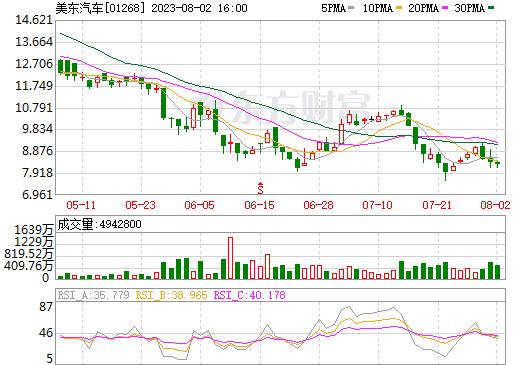美东汽车(01268)
