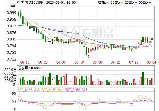 中国信达(01359)