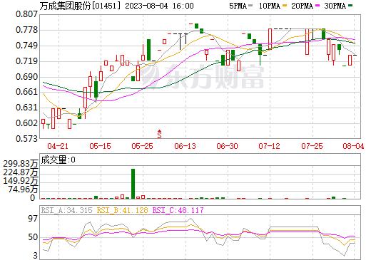 万成集团股份(01451)
