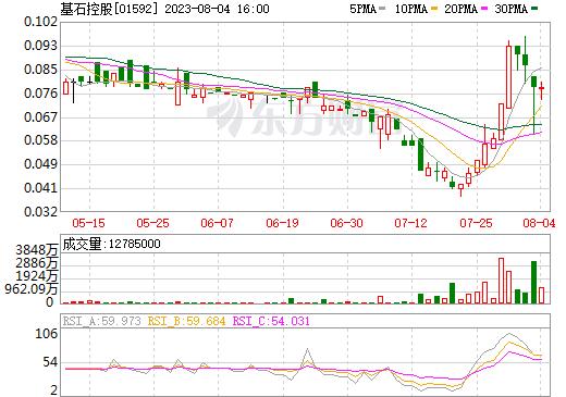 基石控股(01592)