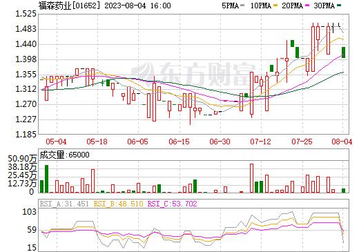 福森药业(01652)