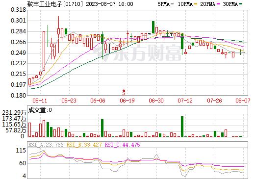 致丰工业电子(01710)