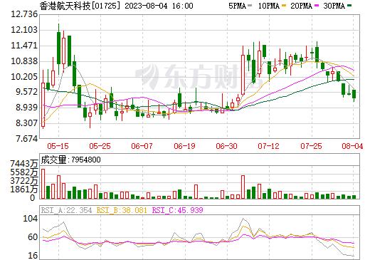 恒达科技控股(01725)