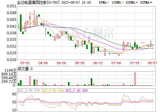 全达电器集团控股(01750)