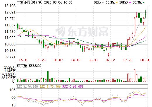 广发证券(01776)