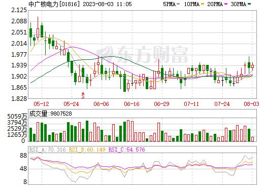 中广核电力(01816)