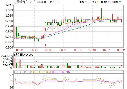 江西银行(01916)