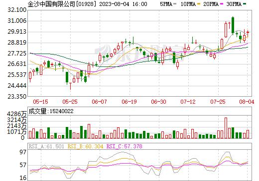 金沙中国有限公司(01928)