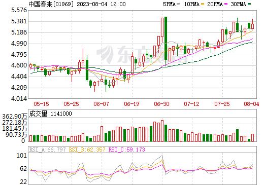 中国春来(01969)