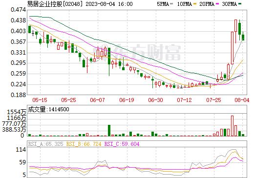 易居企业控股(02048)
