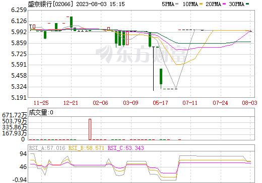 盛京银行(02066)