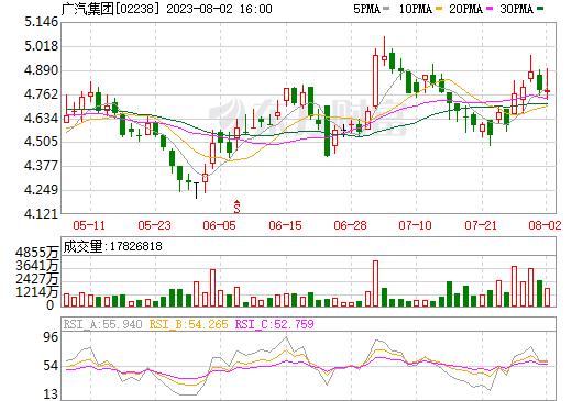 广汽集团(02238)