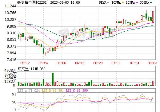 美高梅中国(02282)