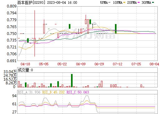 百本医护(02293)