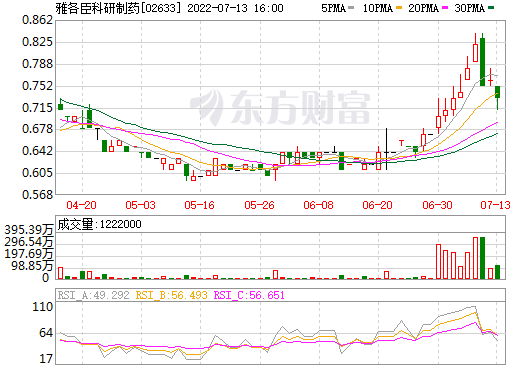 雅各臣科研制药(02633)
