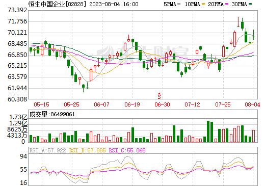 恒生中国企业(02828)