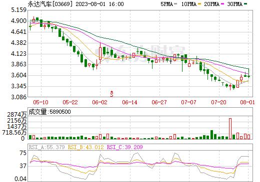 永达汽车(03669)