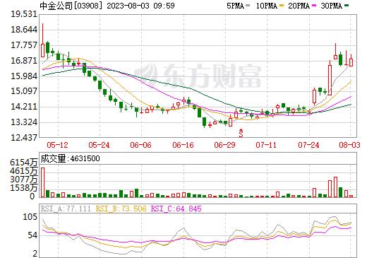 中金公司(03908)
