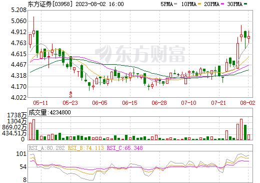东方证券(03958)