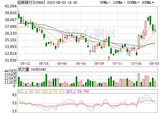 招商银行(03968)