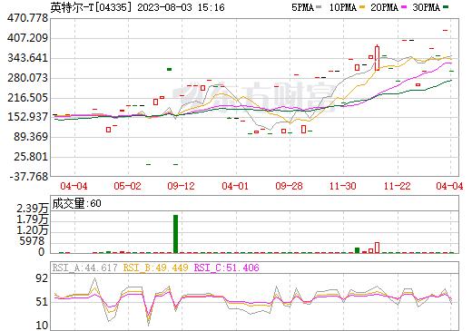 英特尔-T(04335)