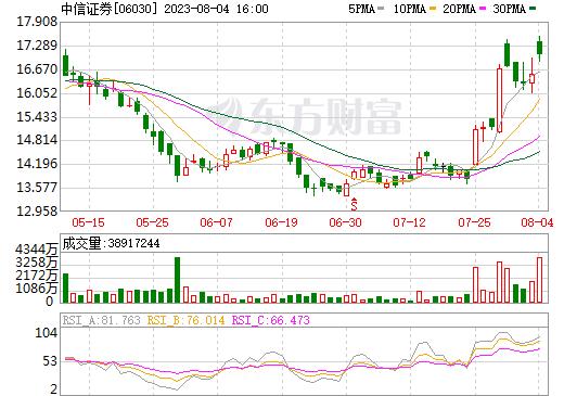 中信证券(06030)