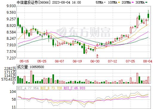 中信建投证券(06066)