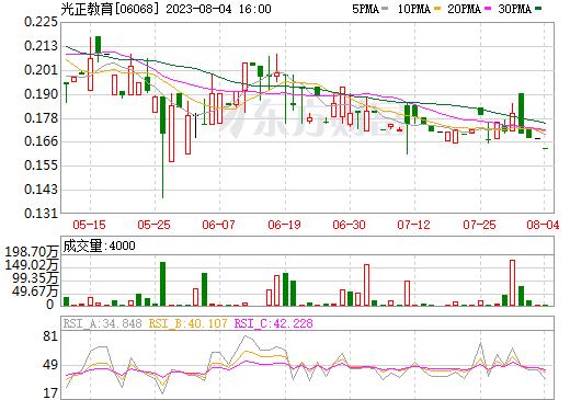 睿见教育(06068)