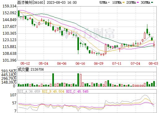 百济神州-B(06160)