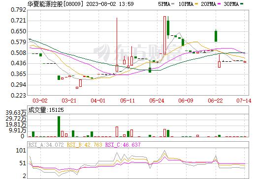 华夏能源控股(08009)