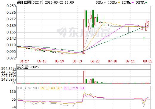 联旺集团(08217)