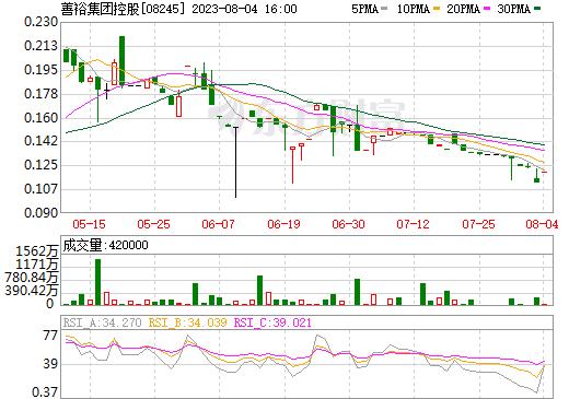 安悦国际控股(08245)