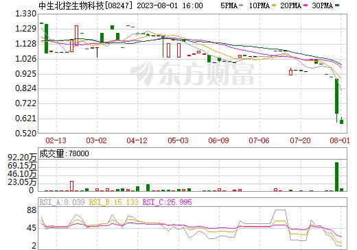 中生北控生物科技(08247)
