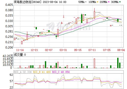 滨海泰达物流(08348)