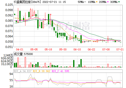 千盛集团控股(08475)