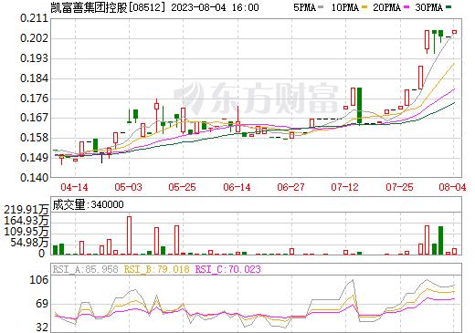 凯富善集团控股(08512)