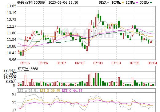 美聯新材(300586)